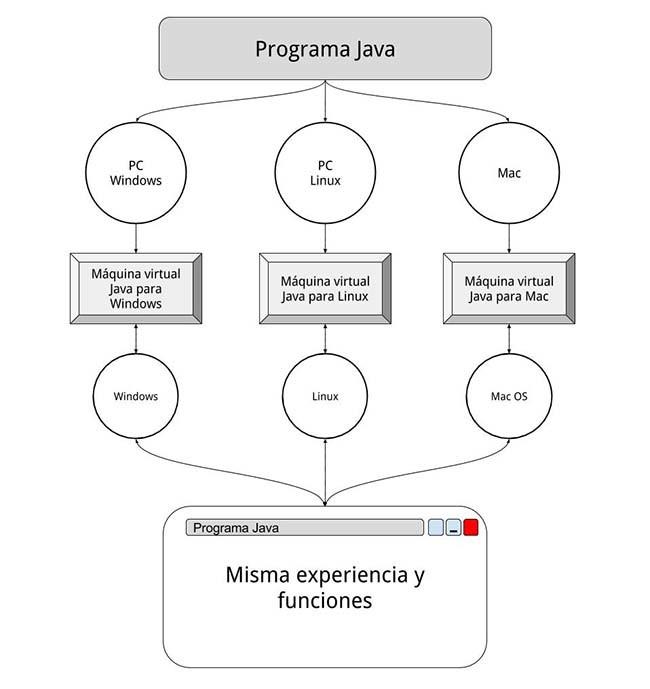 esquema-java-maquinas-virtuales